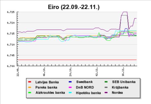 EUR pārdošana bankās