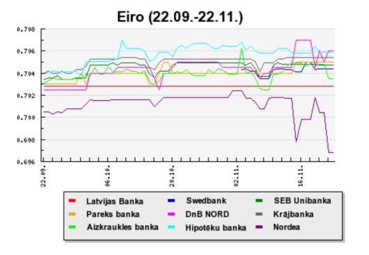 EUR pirkšana bankās